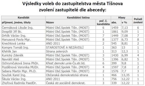 vysledky-2018-Tisnov-zastupitele