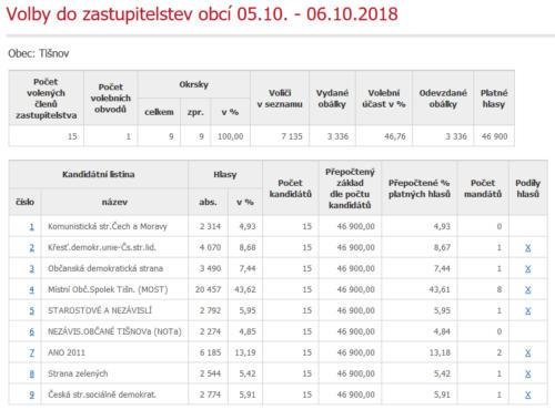 vysledky-2018-Tisnov